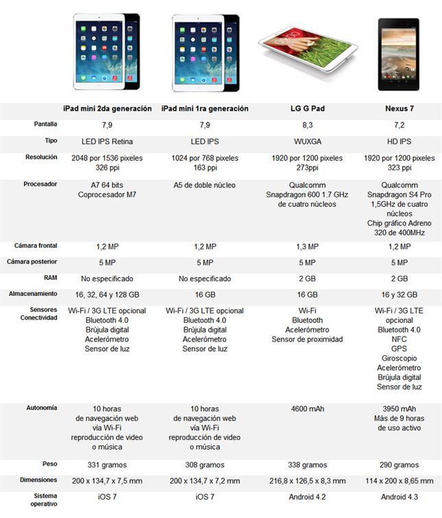 tabletas-1787340w645